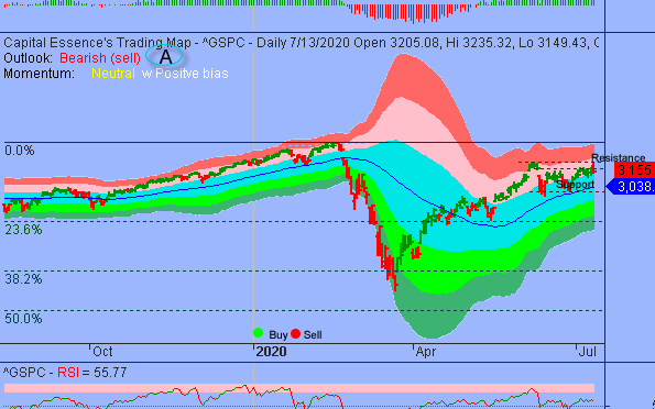 Momentum Deteriorated as S&P Struggled to Get Pass Early June Congestion Zone
