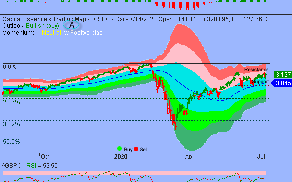 S&P In Sideways Trend That Reflects An Indecisive Market