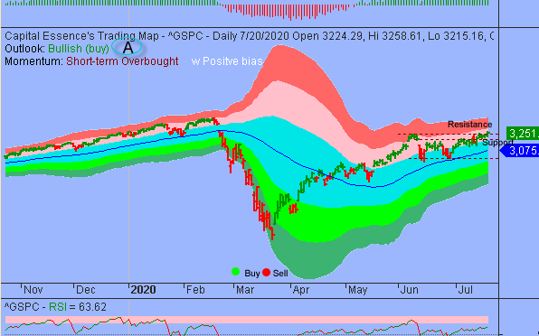 S&P Could Test 3300 On Overbought Strength