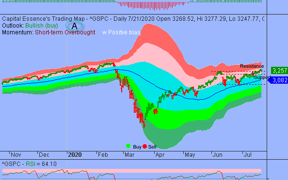 S&P 3300 Acts As Price Magnet