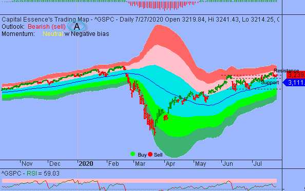 This Is Not A Time To Accumulate Stocks Aggressively