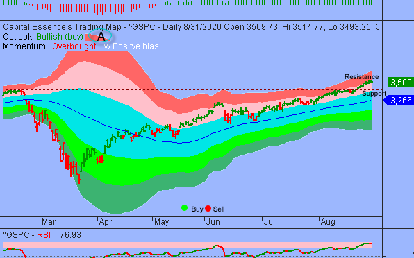 S&P In Overbought Correction But Downside Risk Could Be Limited