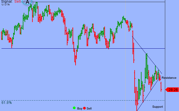 S&P Held Support But Upside Gains Limited