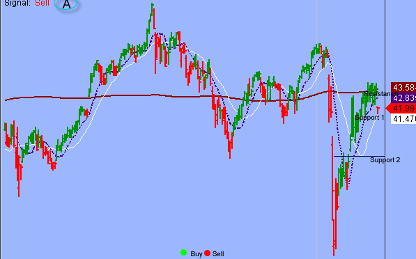 A Short-term Capitulation In S&P