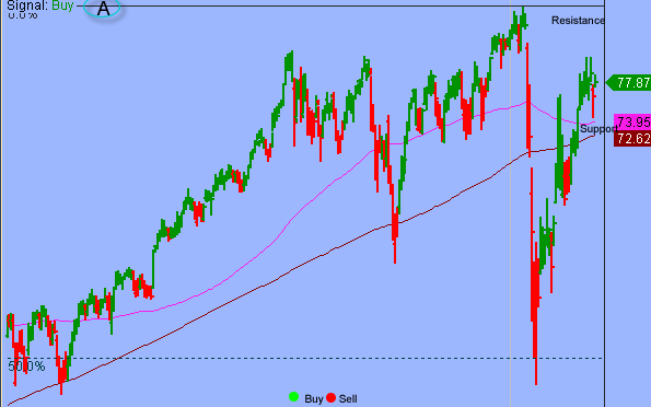 S&P In Early Stage Of Short-term Oversold Bounce