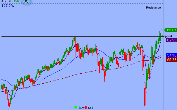 Additional Consolidations Could Unfold Between S&P 3340-3430