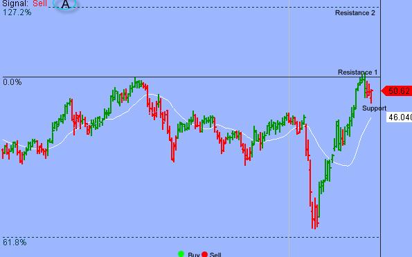S&P Established Important Near-term Low