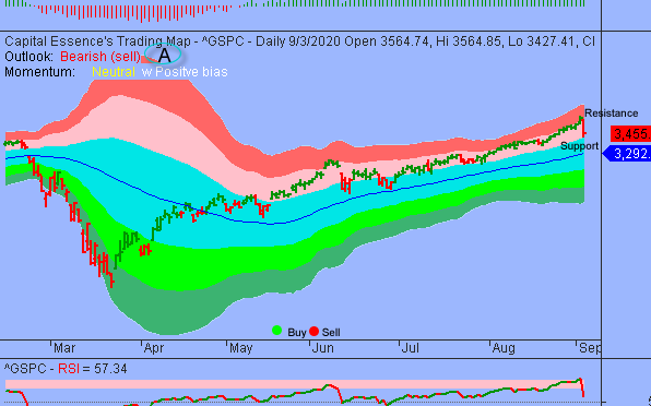 S&P To Attract Buyers In Any Pullback Toward 3400