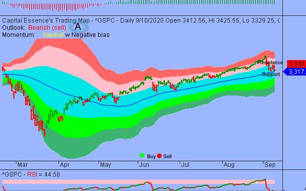 S&P Pressured By Short-term Negative Momentum