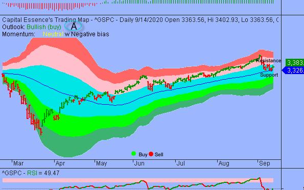 S&P Established Near-term Low