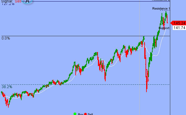 S&P Bottoming Process Will Take More Time