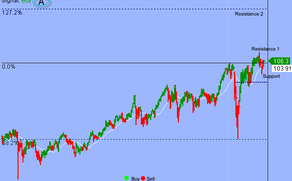 S&P Resumed Multi-month Upward Trend