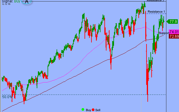 S&P Oversold Relief Rally Might Have Run Its Course