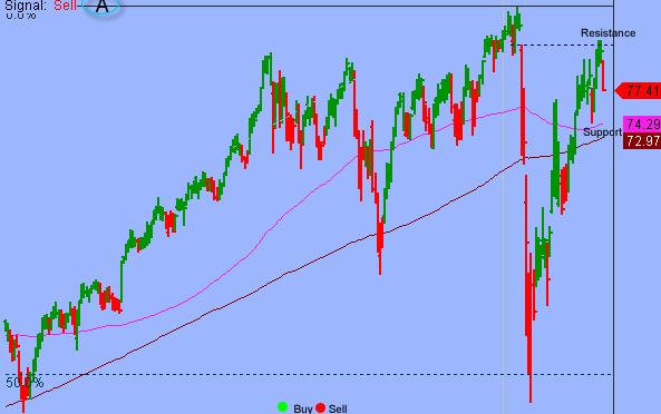 S&P In Confirmed Downleg