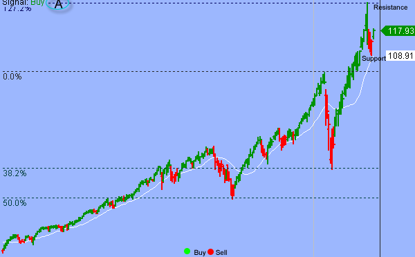 S&P In Orderly High-level Consolidation