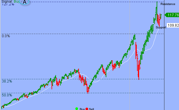 S&P Constrained By Short-term Sideways Pattern