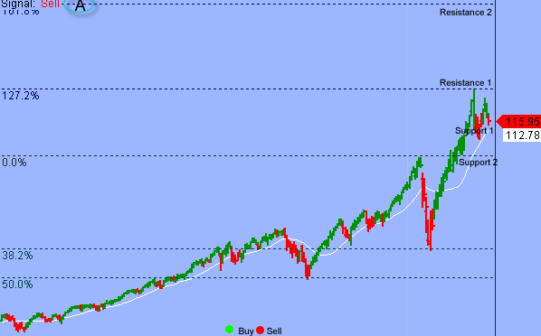 S&P 3400 Might Not Hold For Long