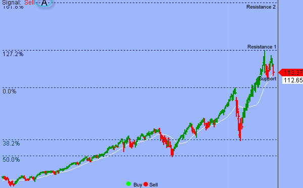 S&P Held Support But Follow-through Is The Key