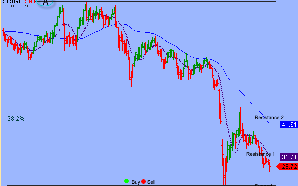 S&P Setup For Oversold Bounce But Upside Could Be Limited