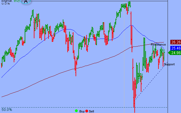 S&P Shifted To Short-term Overbought Consolidation Phase