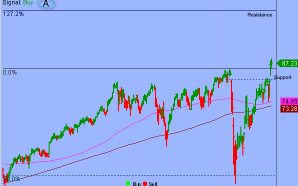 S&P Broke Key Support But Follow-through Is Key