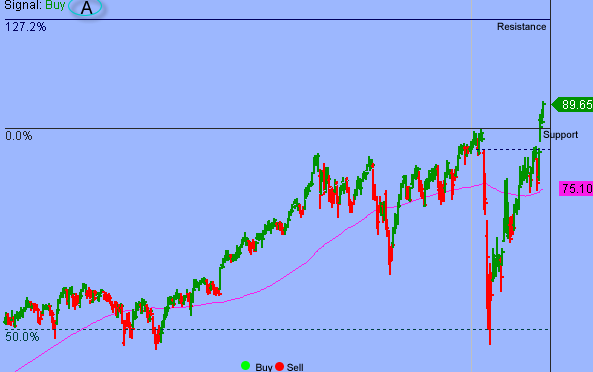 S&P Could Test 3700 On Overbought Strength