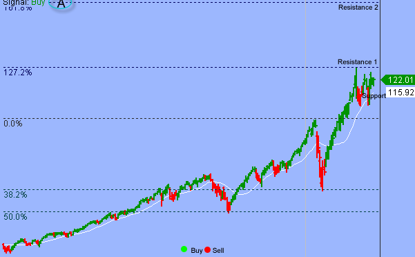 S&P To Draw In Buyers In Any Pullback Toward 3600