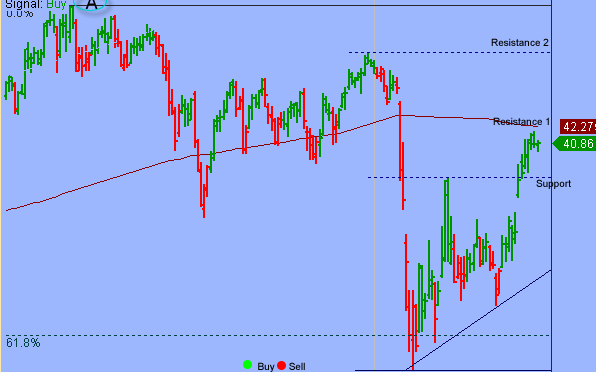 Market Internals Weakened As S&P Tested Key Support