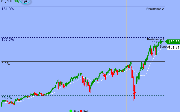 S&P In Rally And Retreat Trading Environment