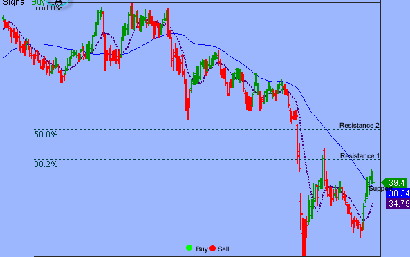 S&P's 3800 Continues To Act As Price Magnet