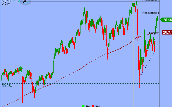 S&P In Short-term Overbought Correction But Downside Risk Limited