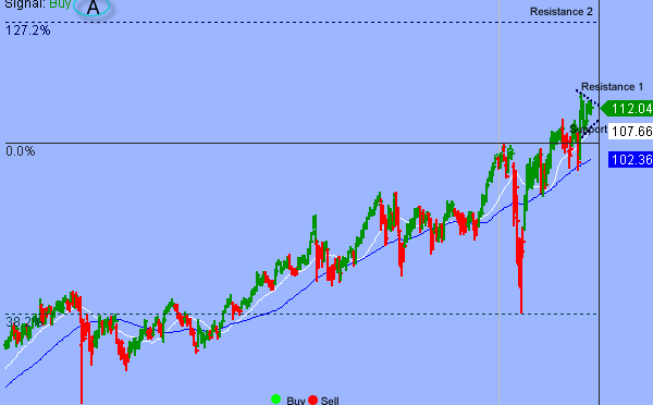 Additional Consolidation Will Unfold Between S&P 3650 and 3770