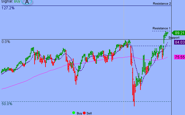 S&P Cleared Key Resistance But Upside To Be Limited By Overbought Conditions