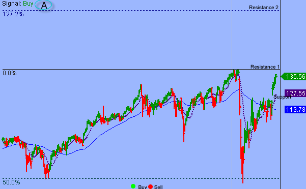S&P Vulnerable To Short-term Setback