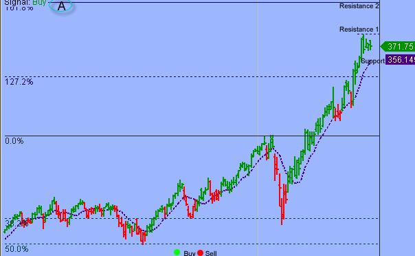 S&P In Digestive Phase
