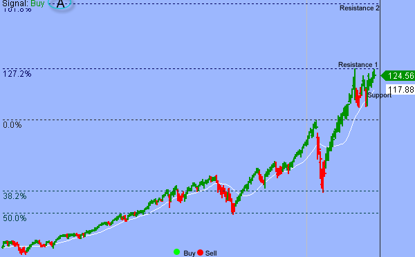 S&P Tests Inflection Point