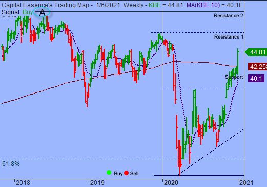 S&P Could Test 3800 On Overbought Strength Before Significant Pullback Unfolds
