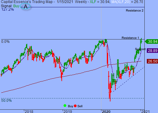 Near-term Technical Outlook Remains Bearish As S&P Tests Key Support