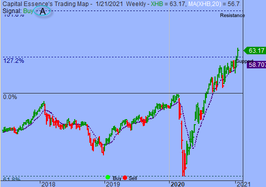 S&P Shifted to Range Bound Trading Pattern
