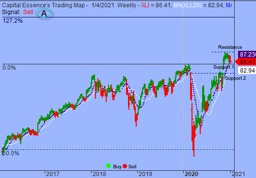 Market Internal Deteriorated As S&P Tests Key Support