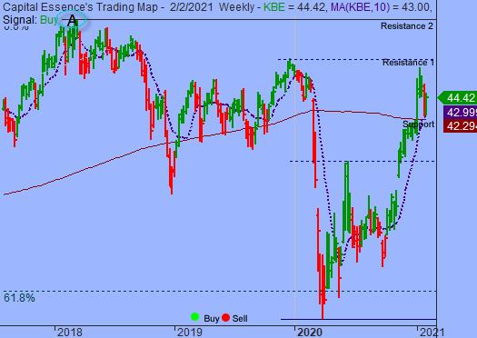 S&P Resumed Multi-month Upward Trend
