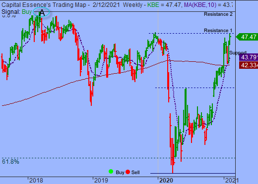 S&P's 4000 Continues To Act As Price Magnet