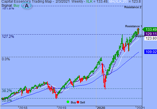 S&P Turned Indecisive Near Key Price Level