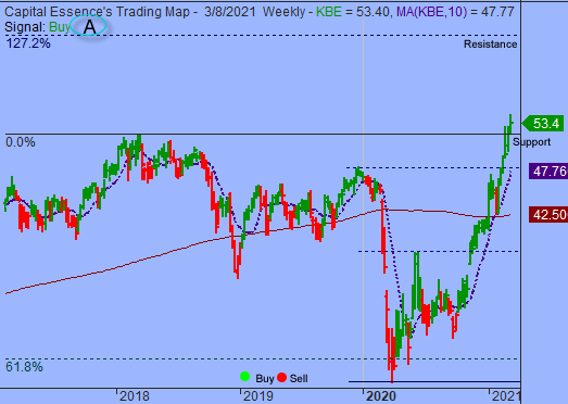 S&P Rally Attempt Failed At Formidable Resistance