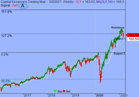 S&P At Key Juncture