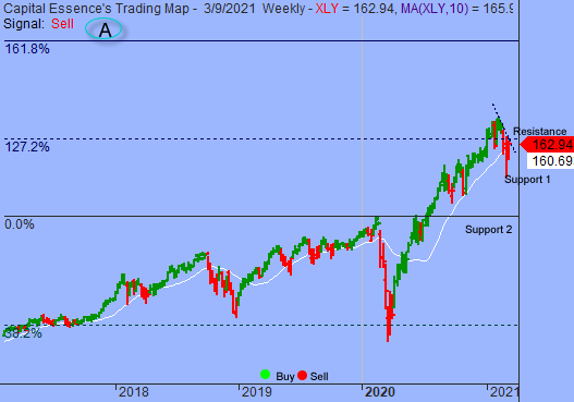Path With Least Resistance Remains Higher As Long As S&P Holds Above 3800