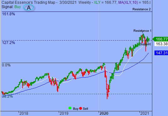 S&P In Narrow Trading Range