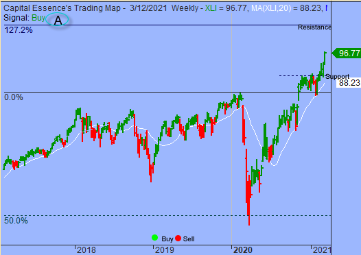 S&P Could Drift Higher As Sentiment Remains Strong