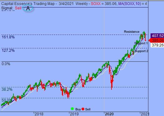 S&P In Transition From Aggressively Bullish To Aggressively Bearish