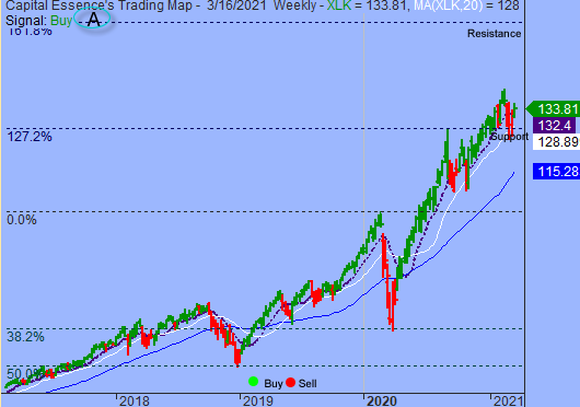 S&P Overbought But Trading Sentiment Remains Supportive